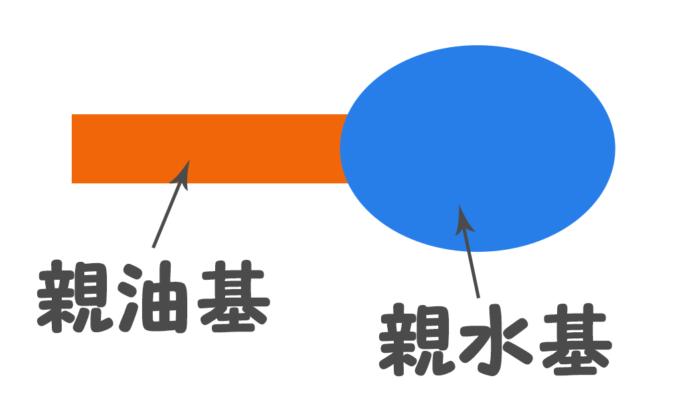 界面活性剤の図