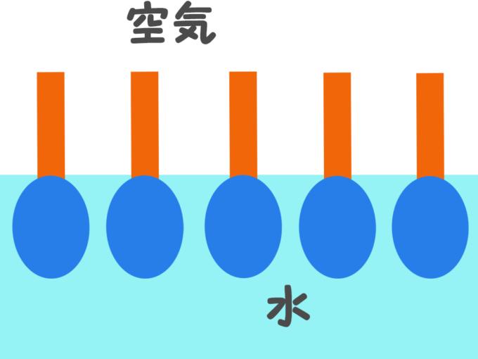 界面活性剤の水中